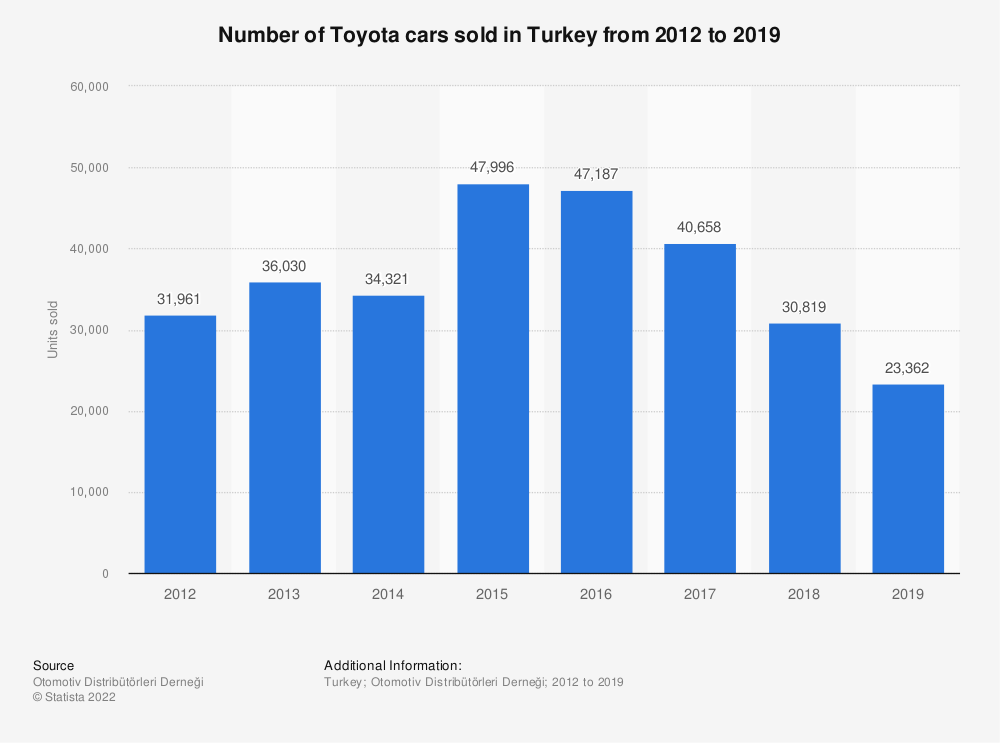 Statistic: Number of Toyota cars sold in Turkey from 2012 to 2018 | Statista