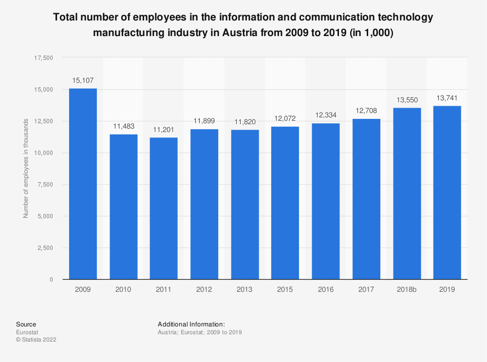 Statistic: Total number of employees in the information and communication technology manufacturing industry in Austria from 2008 to 2015 (in 1,000)   Statista