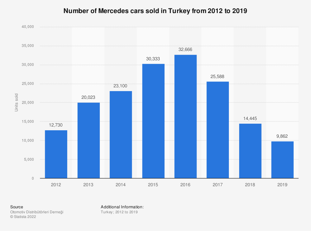 Statistic: Number of Mercedes cars sold in Turkey from 2012 to 2019 | Statista