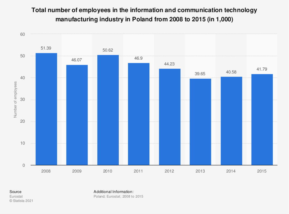 Statistic: Total number of employees in the information and communication technology manufacturing industry in Poland from 2008 to 2015 (in 1,000) | Statista