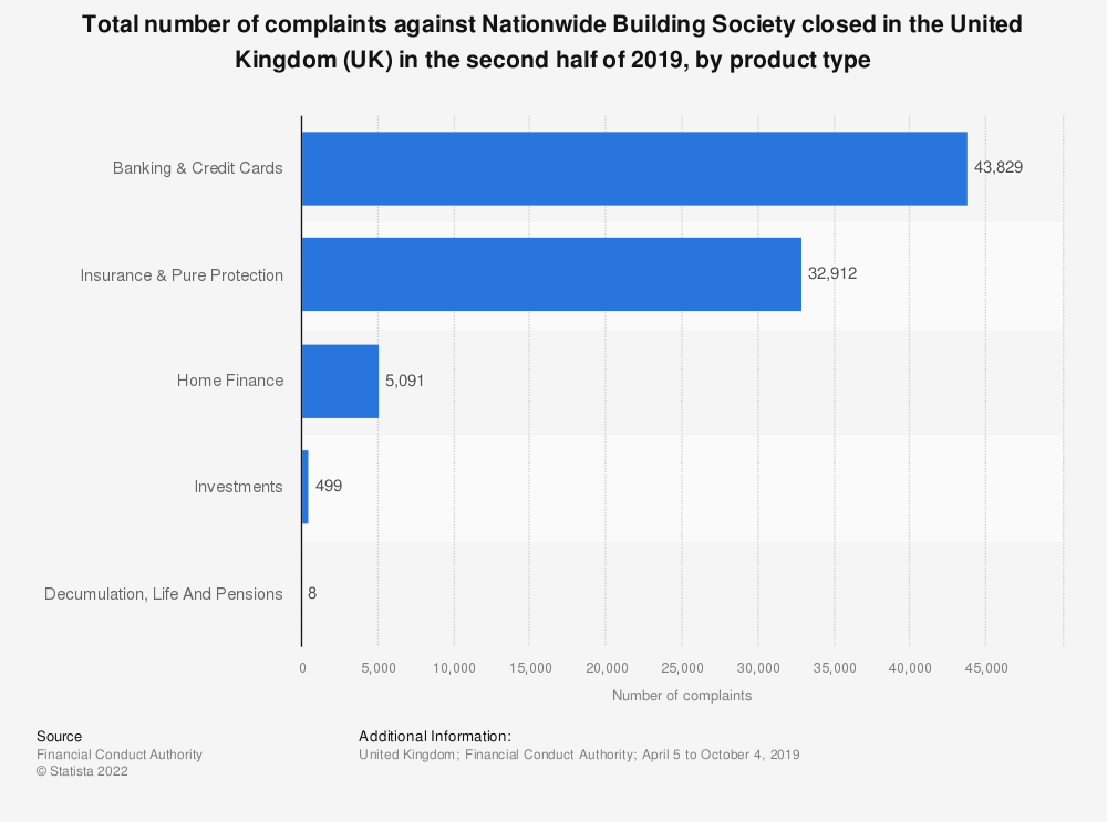 Statistic: Total number of complaints against Nationwide Building Society closed in the United Kingdom (UK) in the second half of 2019, by product type | Statista