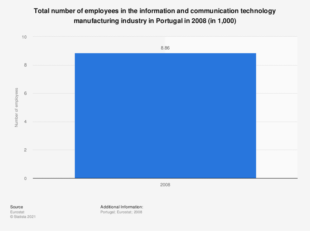Statistic: Total number of employees in the information and communication technology manufacturing industry in Portugal in 2008 (in 1,000) | Statista