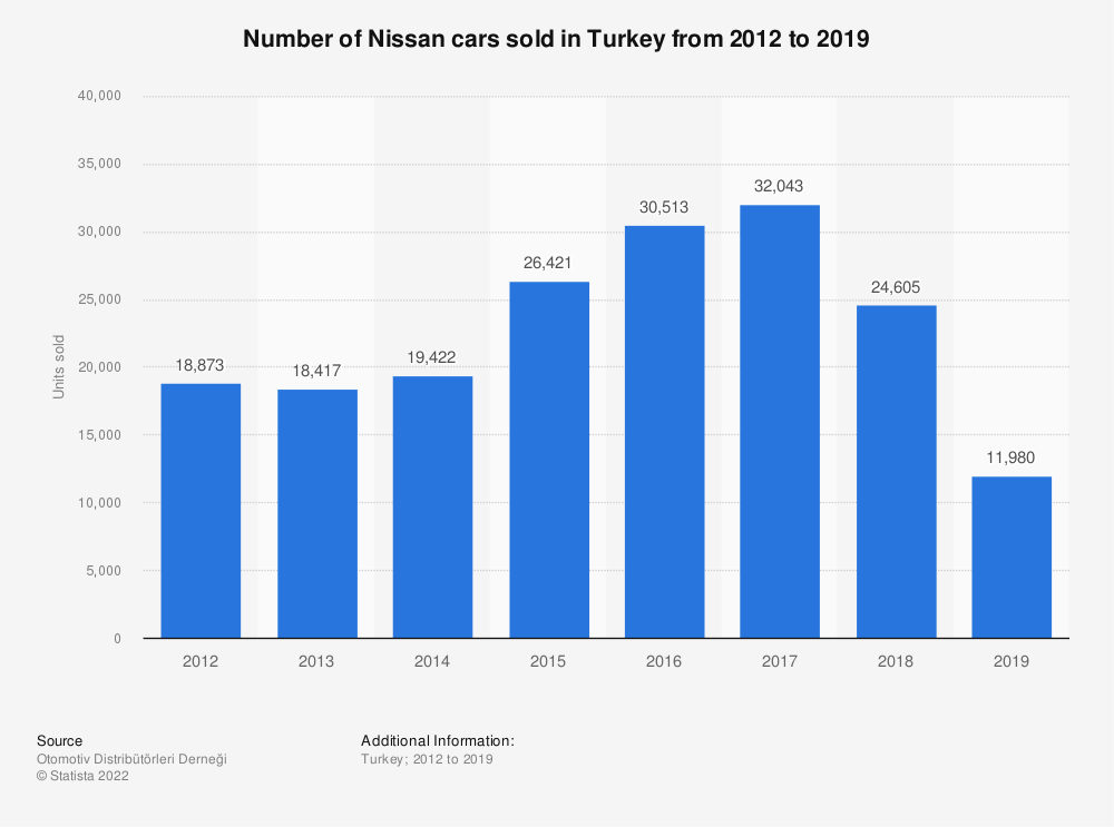 Statistic: Number of Nissan cars sold in Turkey from 2012 to 2018 | Statista