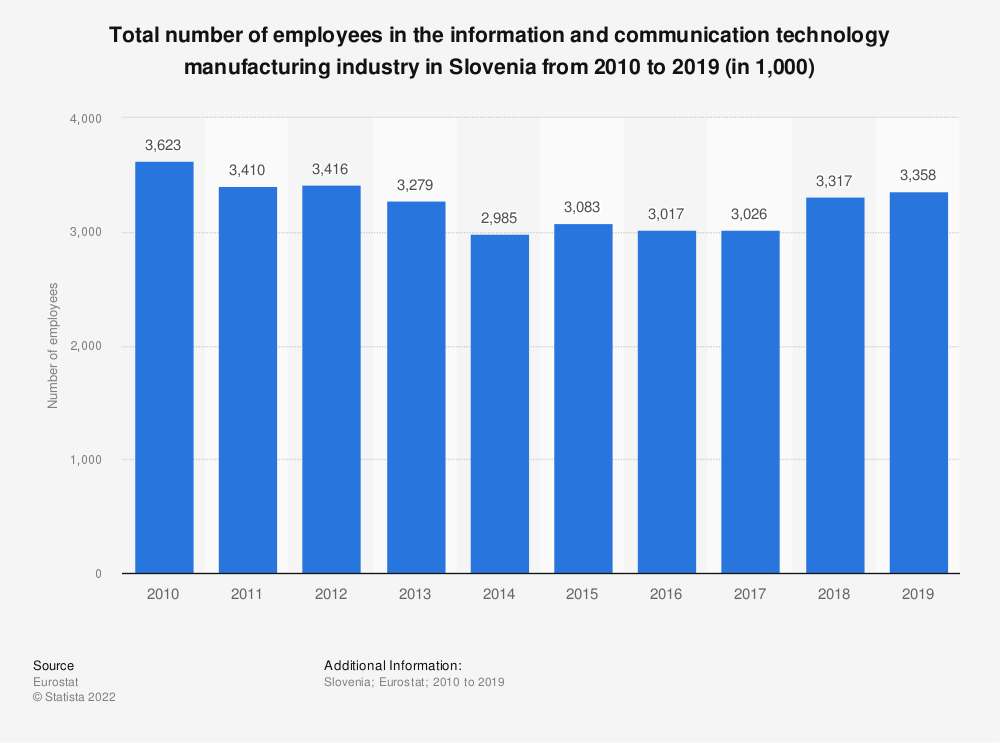 Statistic: Total number of employees in the information and communication technology manufacturing industry in Slovenia from 2008 to 2015 (in 1,000) | Statista