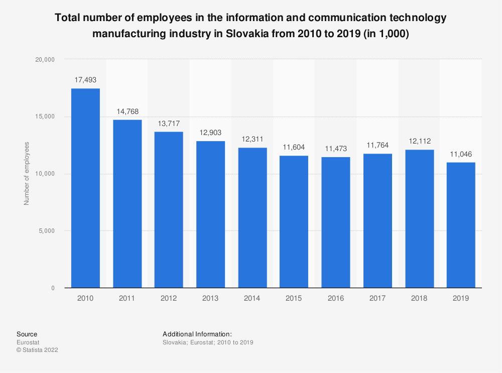 Statistic: Total number of employees in the information and communication technology manufacturing industry in Slovakia from 2008 to 2015 (in 1,000) | Statista