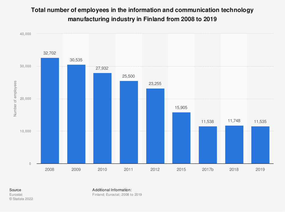 Statistic: Total number of employees in the information and communication technology manufacturing industry in Finland from 2008 to 2015 | Statista