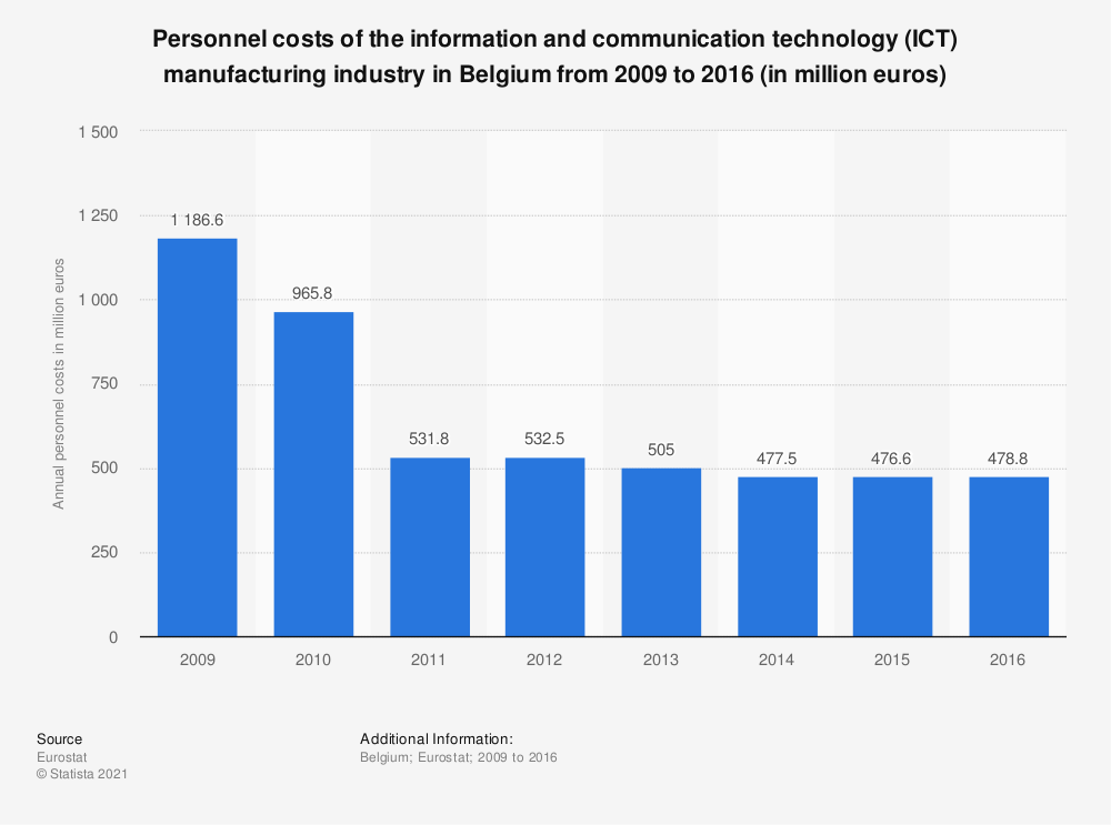 Statistic: Personnel costs of the information and communicationtechnology (ICT) manufacturing industry in Belgium from 2009 to 2016 (in million euros) | Statista