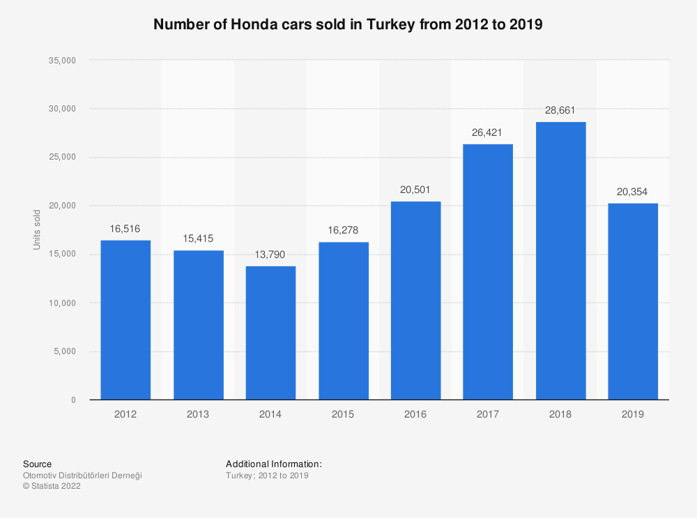 Statistic: Number of Honda cars sold in Turkey from 2012 to 2019 | Statista