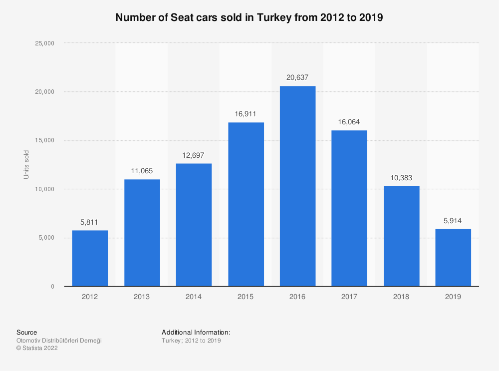 Statistic: Number of Seat cars sold in Turkey from 2012 to 2018 | Statista