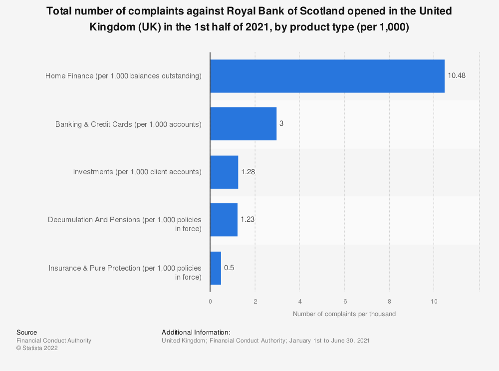 Statistic: Total number of complaints against Royal Bank of Scotland opened in the United Kingdom (UK) as of second half of 2018, by product type (per 1,000) | Statista