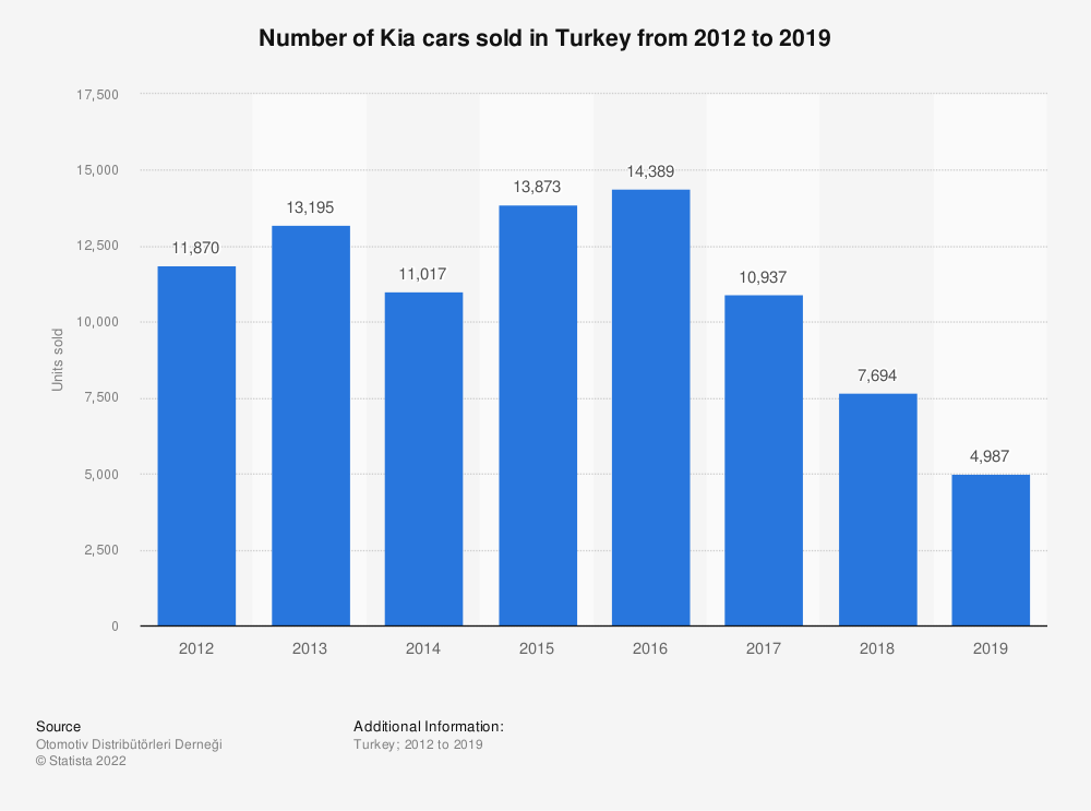 Statistic: Number of Kia cars sold in Turkey from 2012 to 2019 | Statista