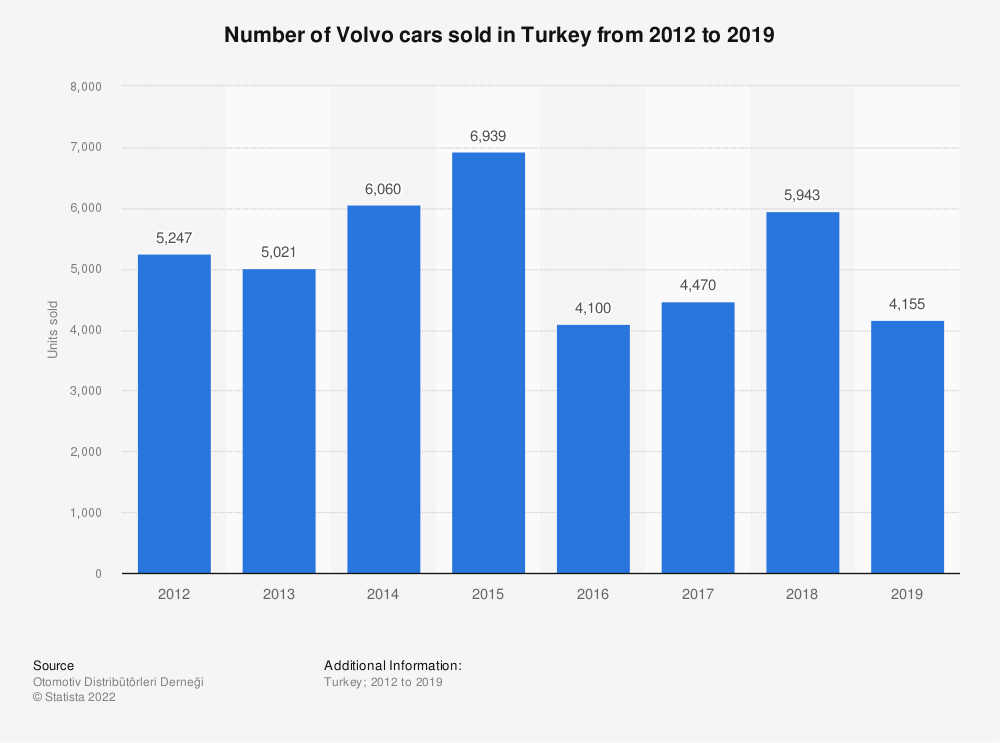 Statistic: Number of Volvo cars sold in Turkey from 2012 to 2018 | Statista