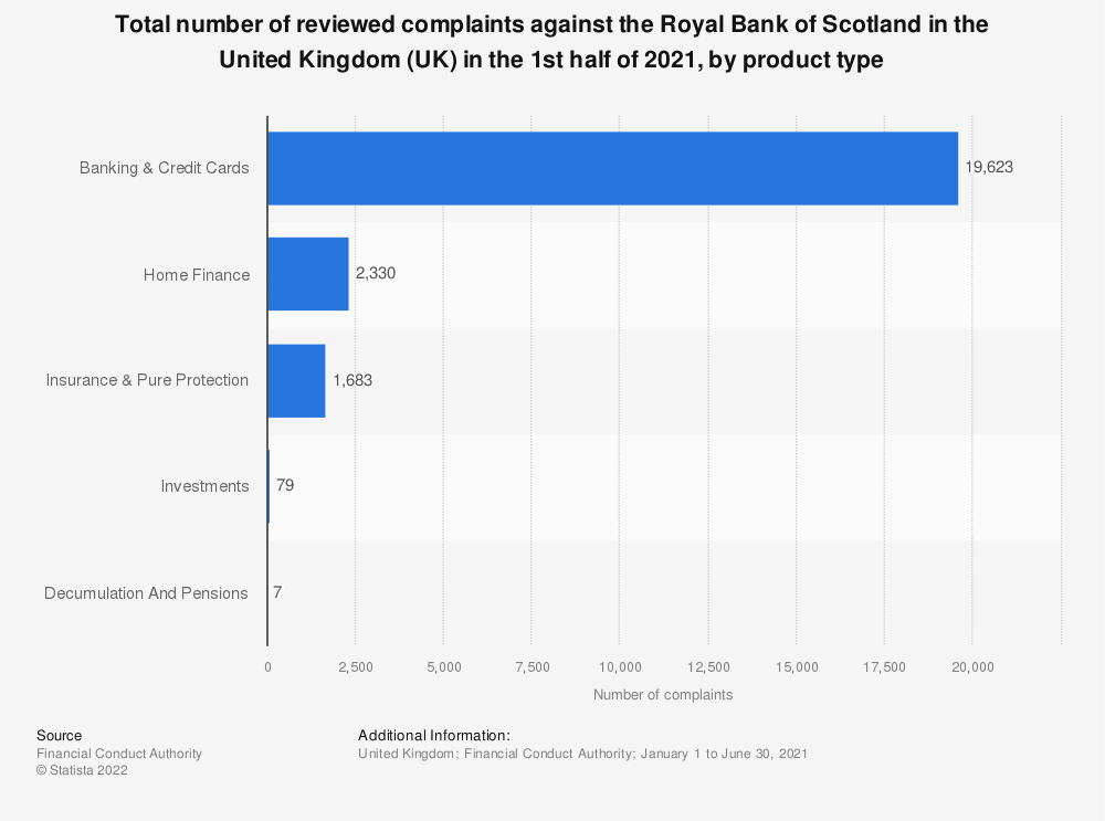 Statistic: Total number of reviewed complaints against the Royal Bank of Scotland in the United Kingdom (UK) in the first half of 2018, by product type | Statista