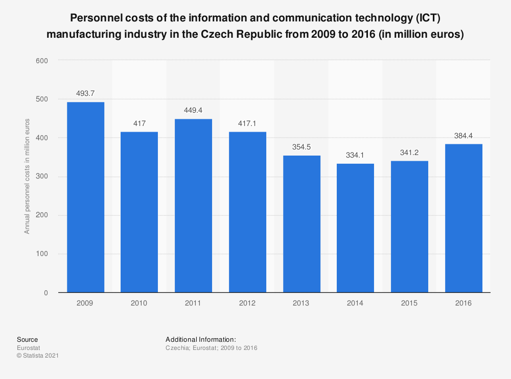 Statistic: Personnel costs of the information and communicationtechnology (ICT) manufacturing industry in the Czech Republic from 2009 to 2016 (in million euros) | Statista