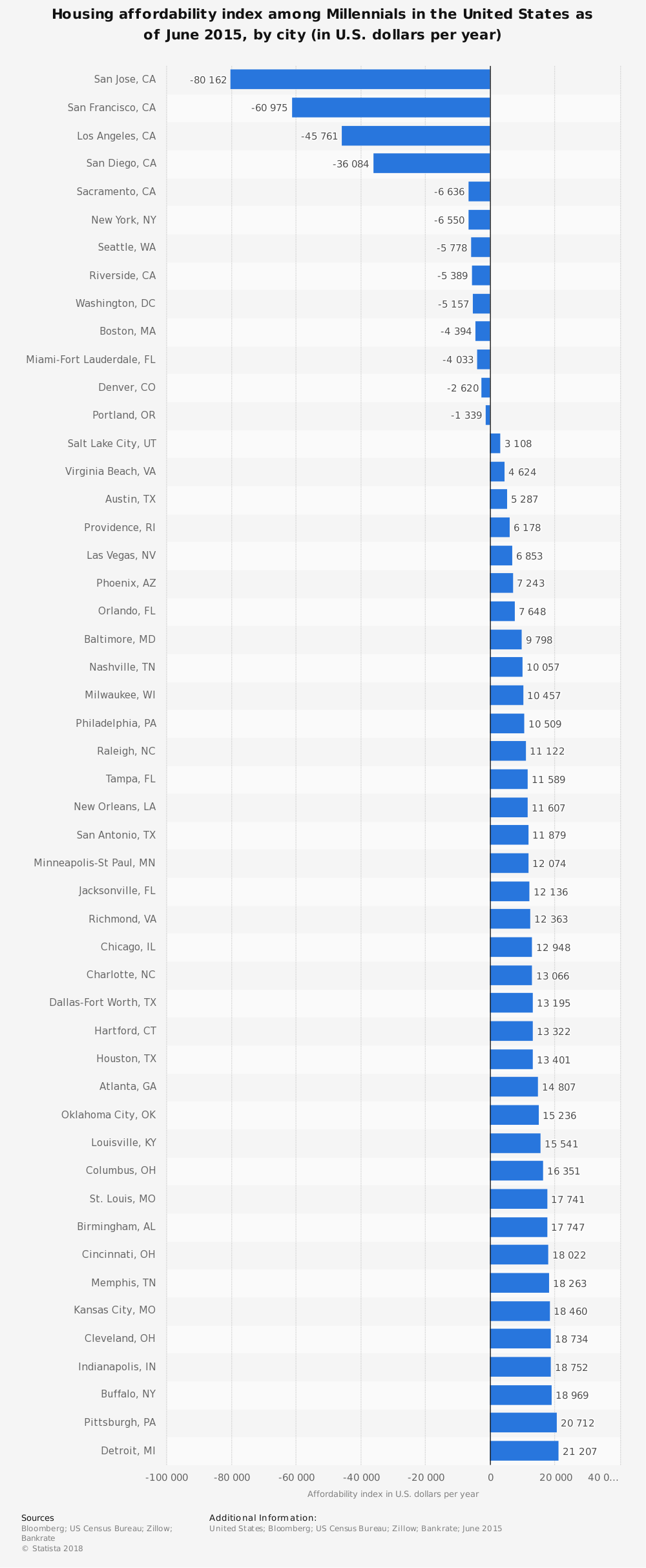 Statistic: Housing affordability index among Millennials in the United States as of June 2015, by city (in U.S. dollars per year) | Statista