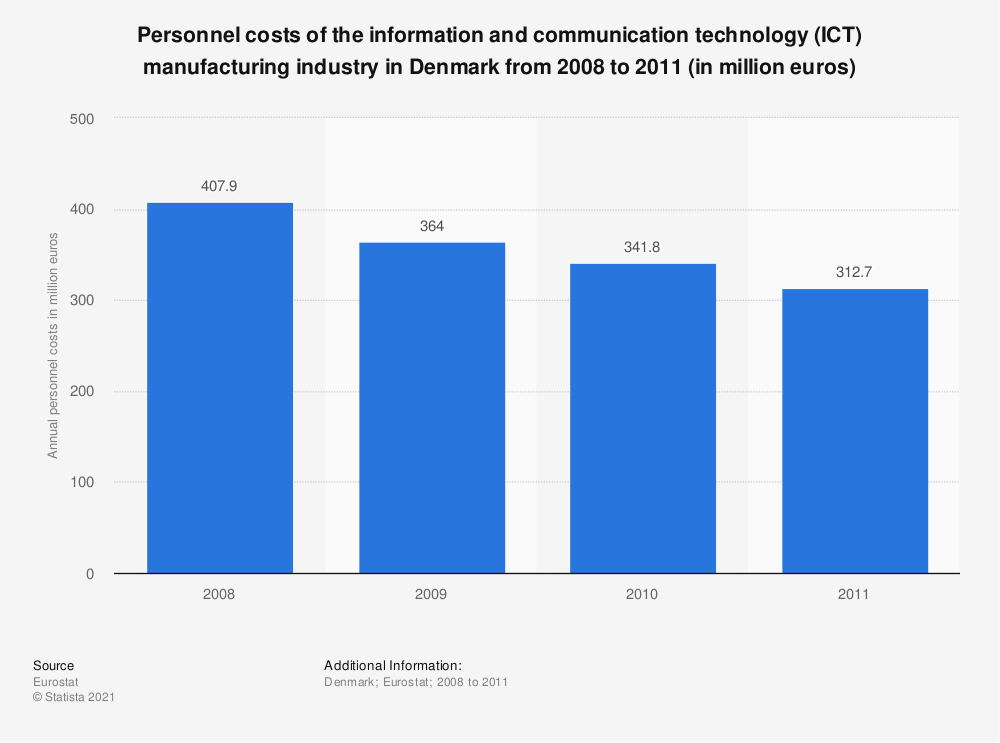 Statistic: Personnel costs of the information and communicationtechnology (ICT) manufacturing industry in Denmark from 2008 to 2011 (in million euros) | Statista