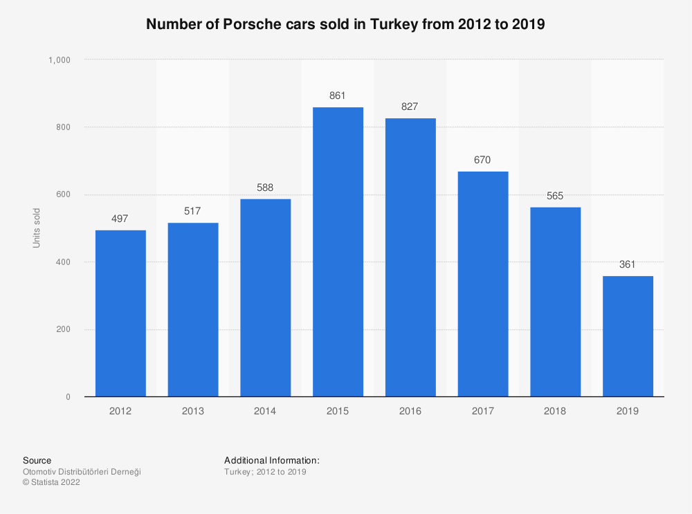 Statistic: Number of Porsche cars sold in Turkey from 2012 to 2019 | Statista