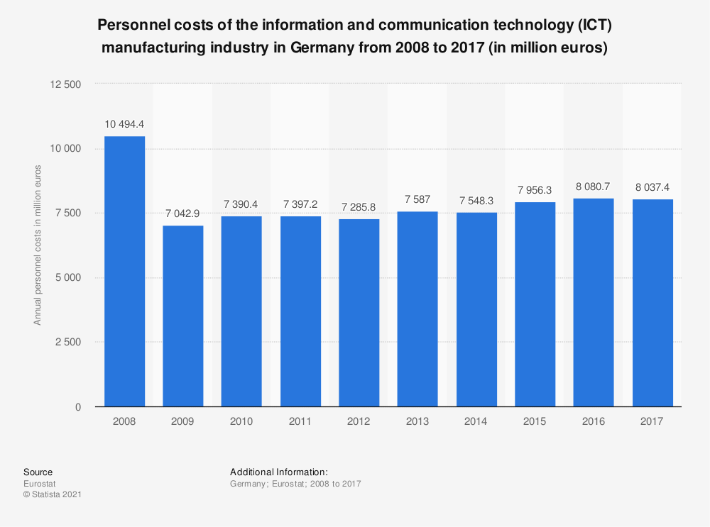 Statistic: Personnel costs of the information and communication technology (ICT) manufacturing industry in Germany from 2008 to 2016 (in million euros) | Statista