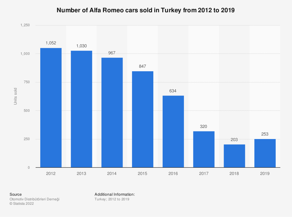 Statistic: Number of Alfa Romeo cars sold in Turkey from 2012 to 2019 | Statista