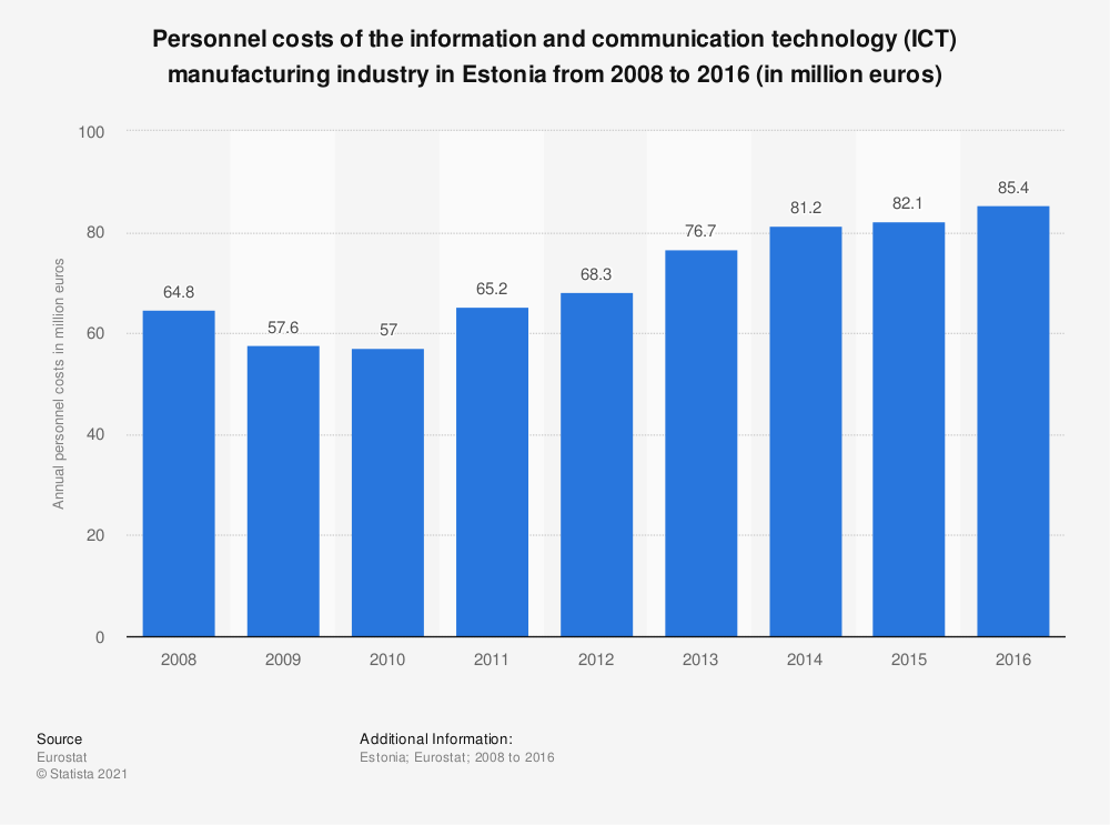 Statistic: Personnel costs of the information and communication technology (ICT) manufacturing industry in Estonia from 2008 to 2016 (in million euros) | Statista