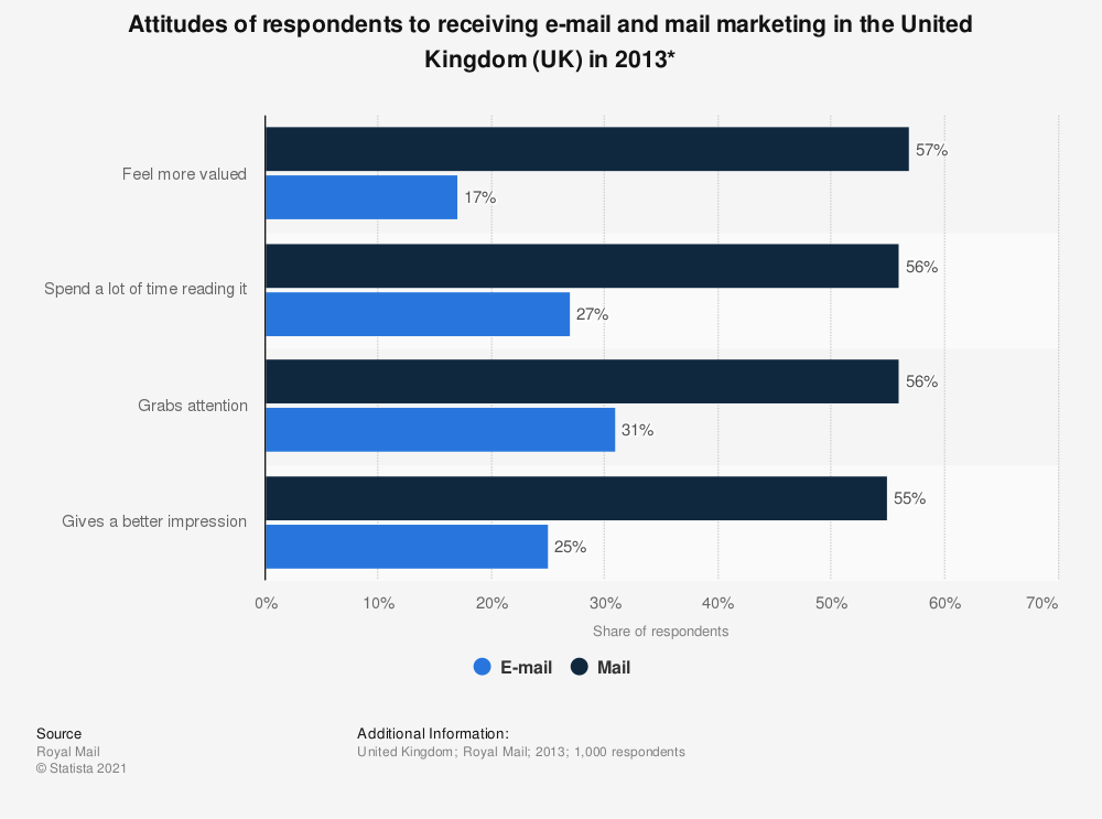 Statistic: Attitudes of respondents to receiving e-mail and mail marketing in the United Kingdom (UK) in 2013* | Statista