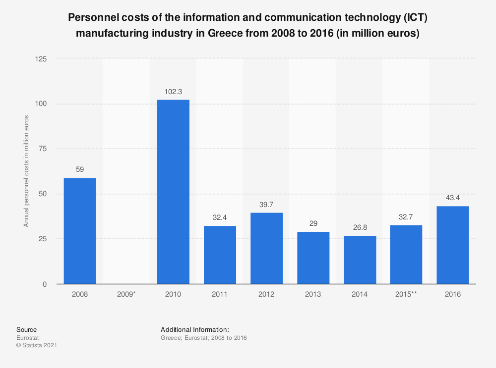 Statistic: Personnel costs of the information and communication technology (ICT) manufacturing industry in Greece from 2008 to 2016 (in million euros) | Statista