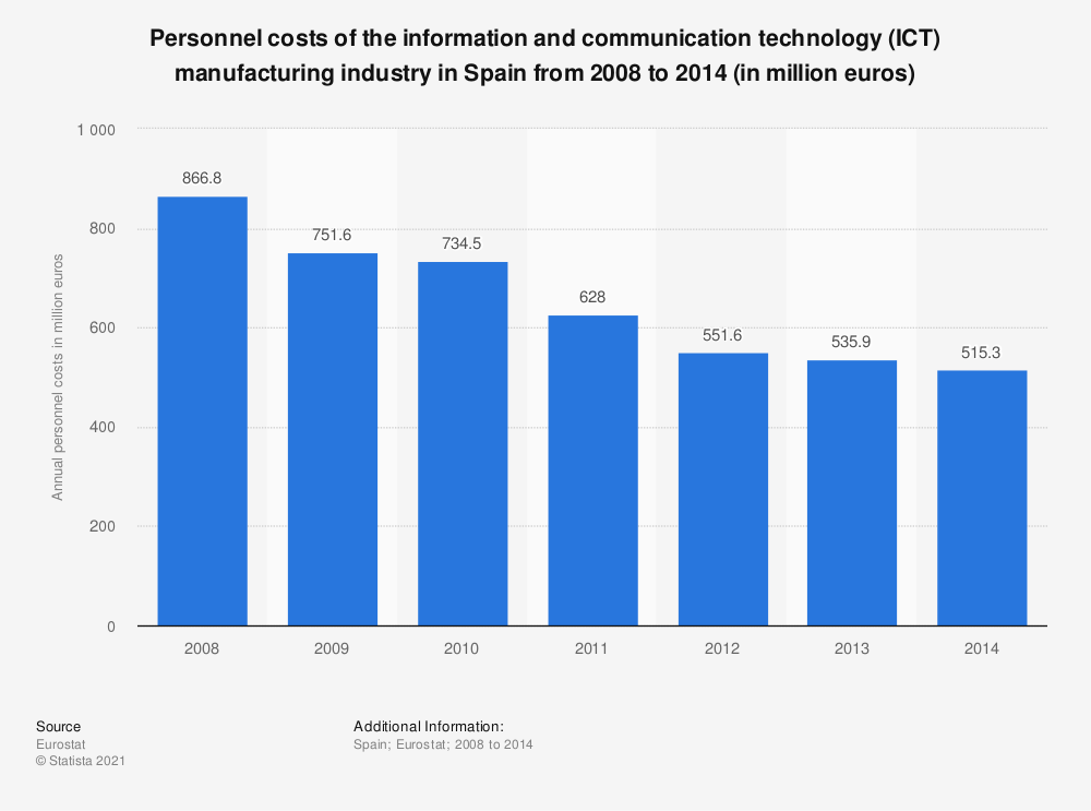 Statistic: Personnel costs of the information and communication technology (ICT) manufacturing industry in Spain from 2008 to 2014 (in million euros) | Statista