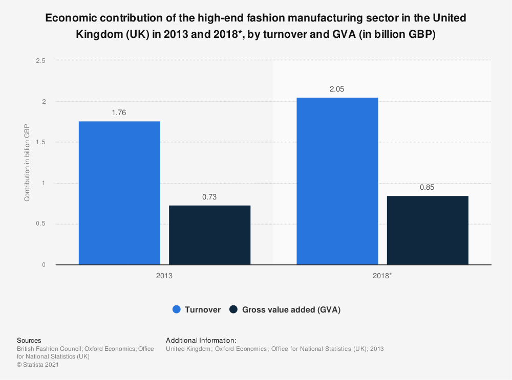 Statistic: Economic contribution of the high-end fashion manufacturing sector in the United Kingdom (UK) in 2013 and 2018*, by turnover and GVA (in billion GBP) | Statista