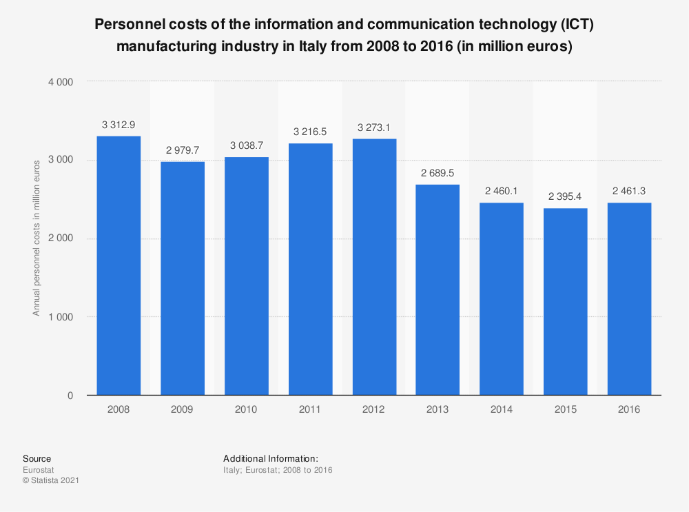 Statistic: Personnel costs of the information and communication technology (ICT) manufacturing industry in Italy from 2008 to 2016 (in million euros) | Statista