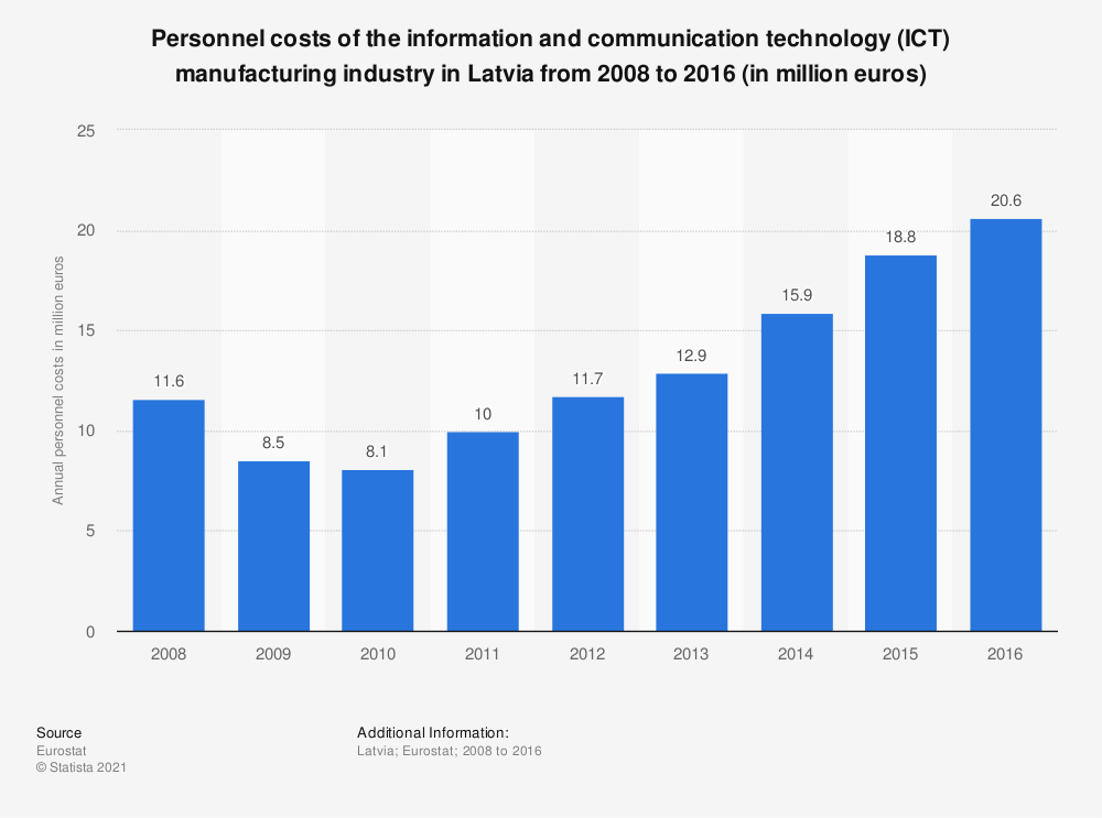 Statistic: Personnel costs of the information and communicationtechnology (ICT) manufacturing industry in Latvia from 2008 to 2016 (in million euros) | Statista