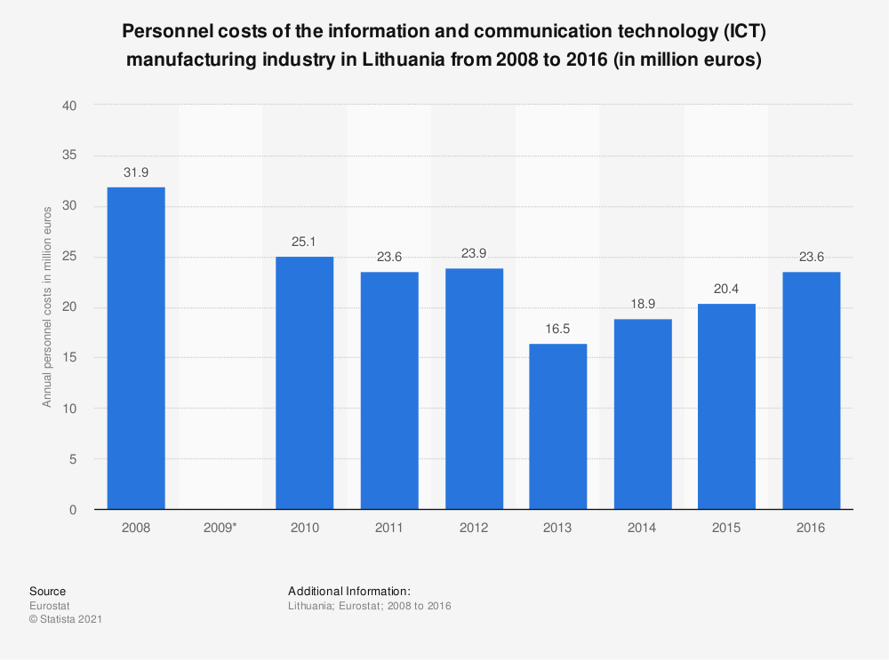 Statistic: Personnel costs of the information and communication technology (ICT) manufacturing industry in Lithuania from 2008 to 2016 (in million euros) | Statista