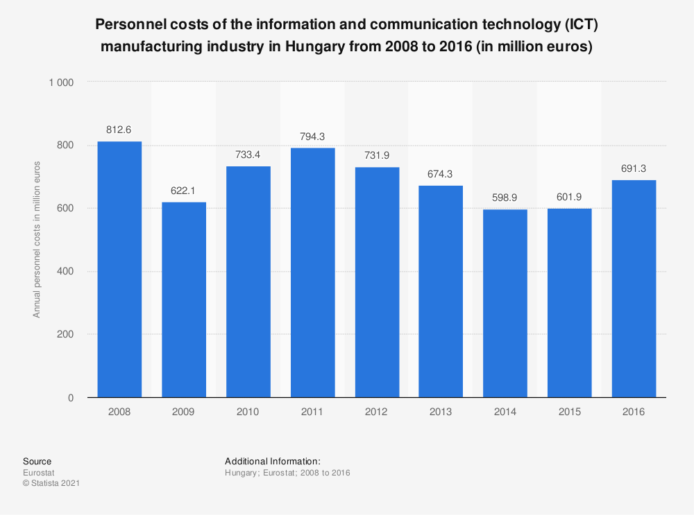 Statistic: Personnel costs of the information and communicationtechnology (ICT) manufacturing industry in Hungary from 2008 to 2016 (in million euros) | Statista