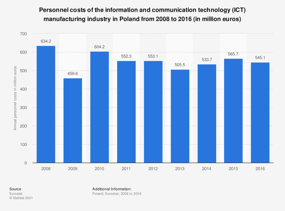 Statistic: Personnel costs of the information and communicationtechnology (ICT) manufacturing industry in Poland from 2008 to 2016 (in million euros) | Statista