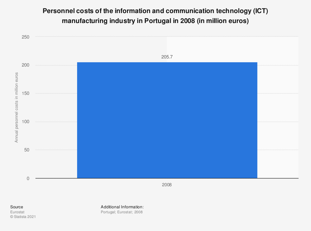 Statistic: Personnel costs of the information and communicationtechnology (ICT) manufacturing industry in Portugal in 2008 (in million euros) | Statista