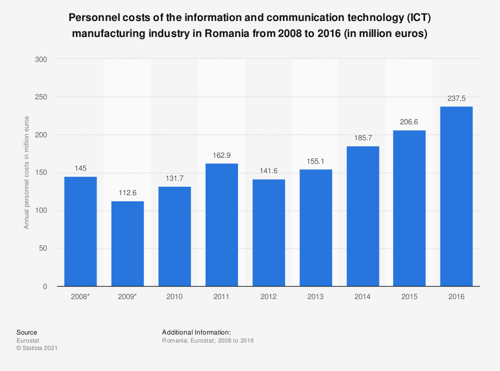 Statistic: Personnel costs of the information and communication technology (ICT) manufacturing industry in Romania from 2008 to 2016 (in million euros) | Statista