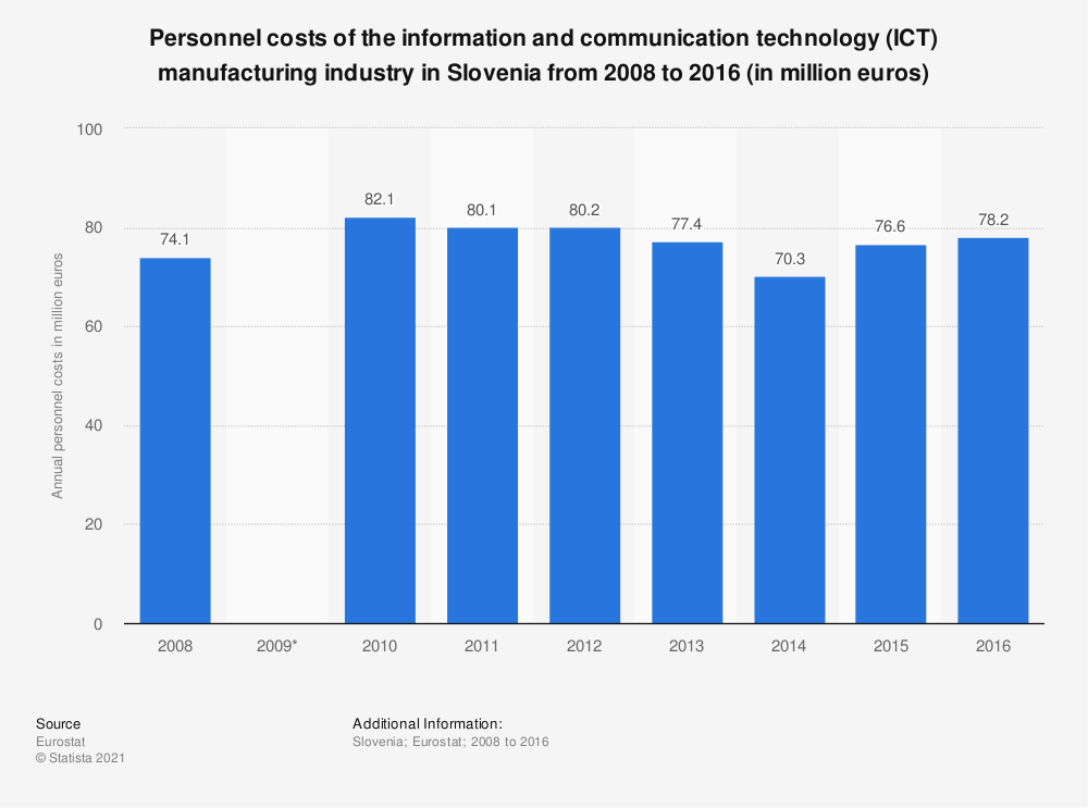 Statistic: Personnel costs of the information and communication technology (ICT) manufacturing industry in Slovenia from 2008 to 2016 (in million euros) | Statista