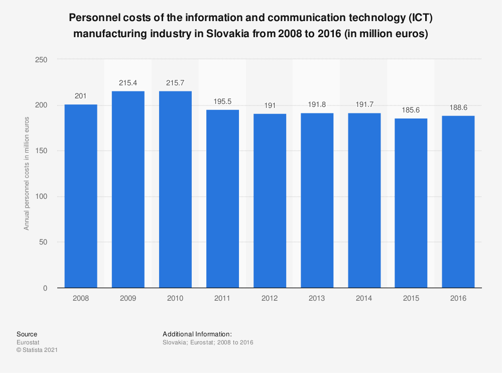 Statistic: Personnel costs of the information and communication technology (ICT) manufacturing industry in Slovakia from 2008 to 2016 (in million euros) | Statista