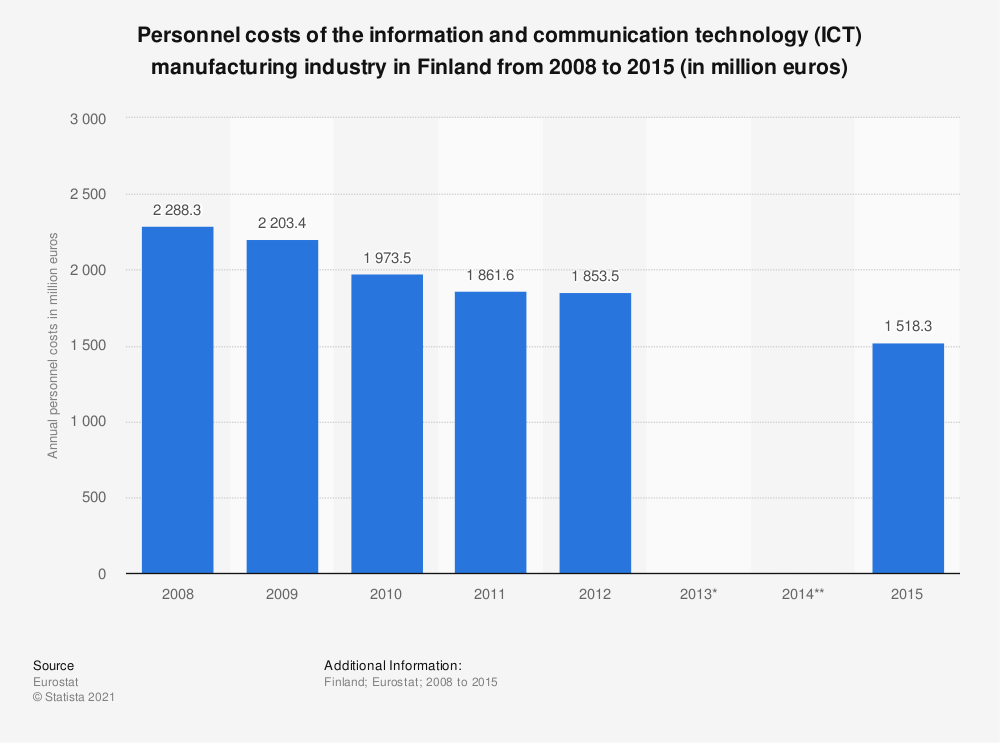 Statistic: Personnel costs of the information and communication technology (ICT) manufacturing industry in Finland from 2008 to 2015 (in million euros) | Statista