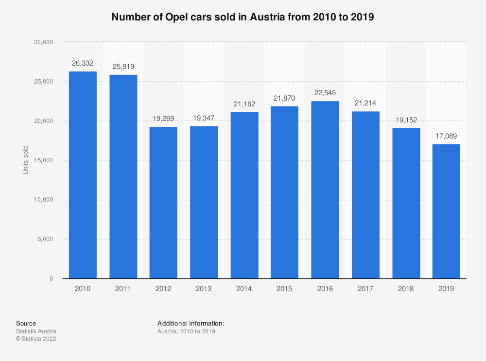 Statistic: Number of Opel cars sold in Austria from 2010 to 2018 | Statista