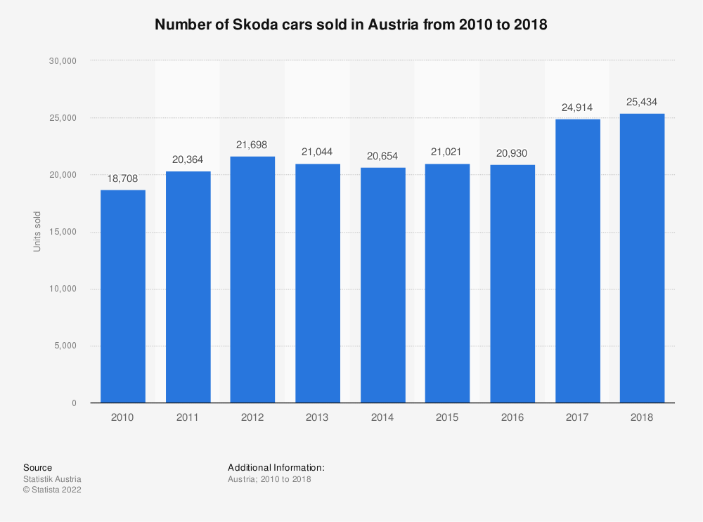 Statistic: Number of Skoda cars sold in Austria from 2010 to 2018 | Statista