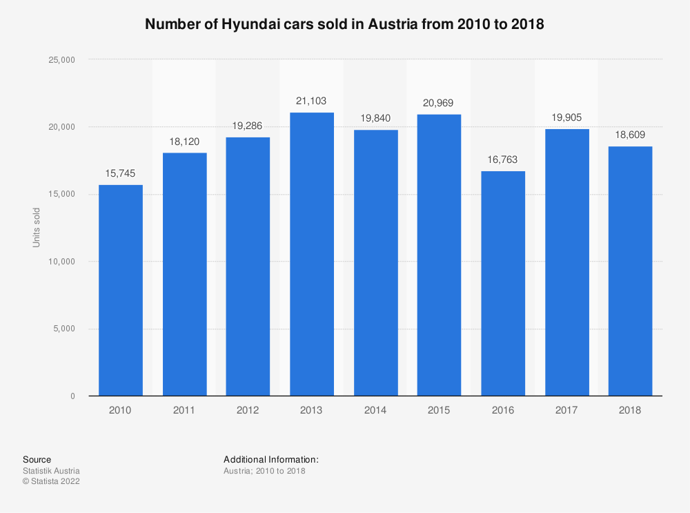 Statistic: Number of Hyundai cars sold in Austria from 2010 to 2018 | Statista