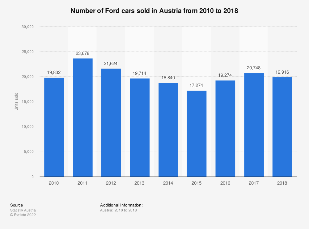 Statistic: Number of Ford cars sold in Austria from 2010 to 2018 | Statista
