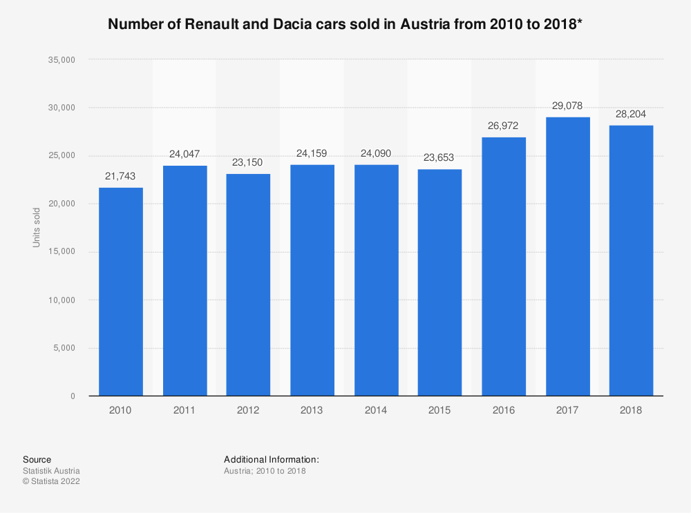 Statistic: Number of Renault and Dacia cars sold in Austria from 2010 to 2017* | Statista