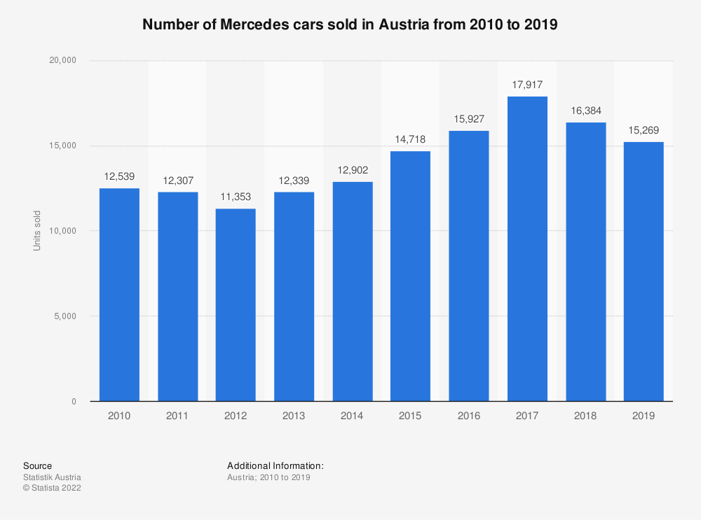 Statistic: Number of Mercedes cars sold in Austria from 2010 to 2018 | Statista