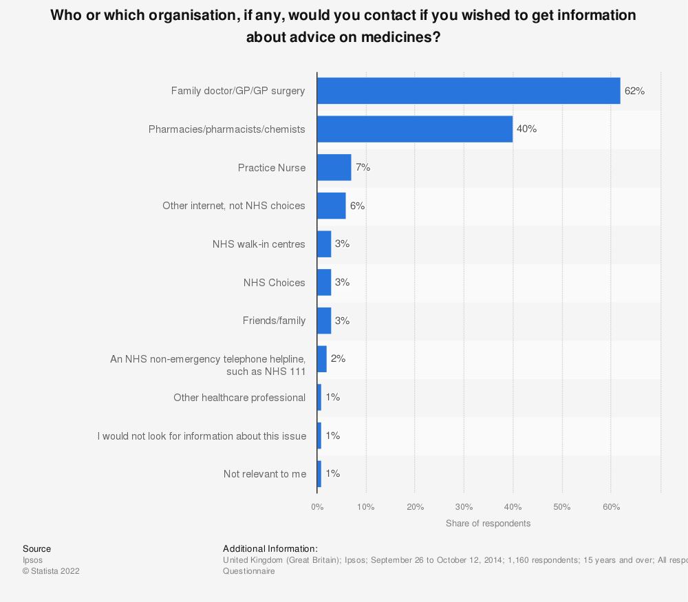 Statistic: Who or which organisation, if any, would you contact if you wished to get information about advice on medicines? | Statista