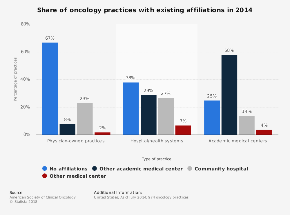 Statistic: Share of oncology practices with existing affiliations in 2014 | Statista