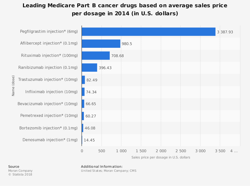 Statistic: Leading Medicare Part B cancer drugs based on average sales price per dosage in 2014 (in U.S. dollars) | Statista