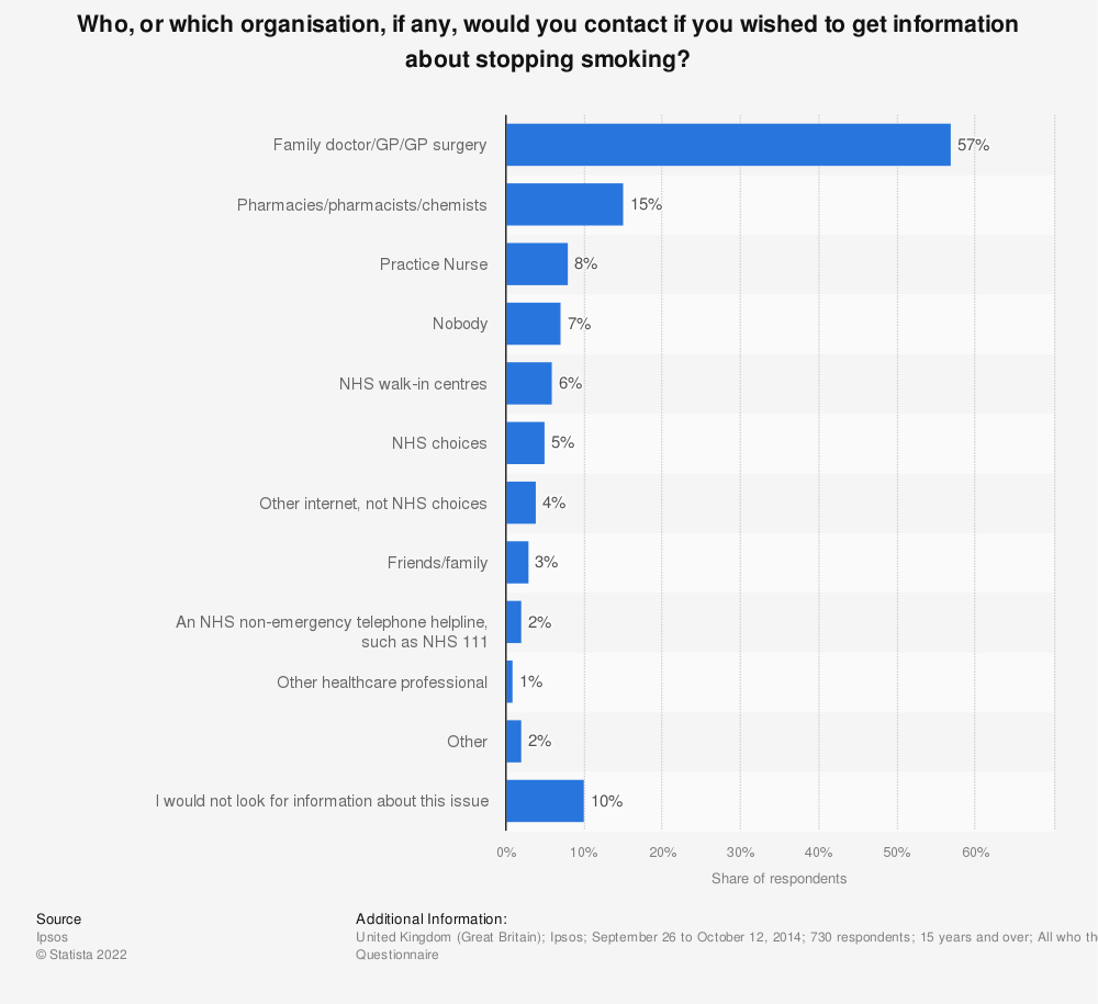 Statistic: Who, or which organisation, if any, would you contact if you wished to get information about stopping smoking? | Statista