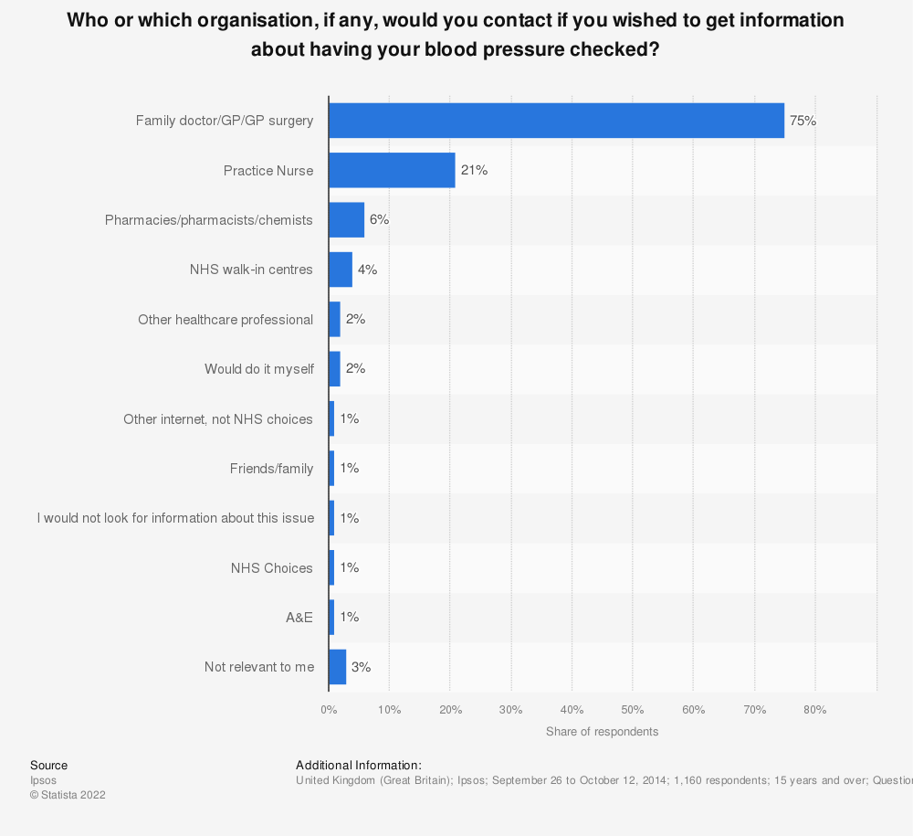 Statistic: Who or which organisation, if any, would you contact if you wished to get information about having your blood pressure checked? | Statista