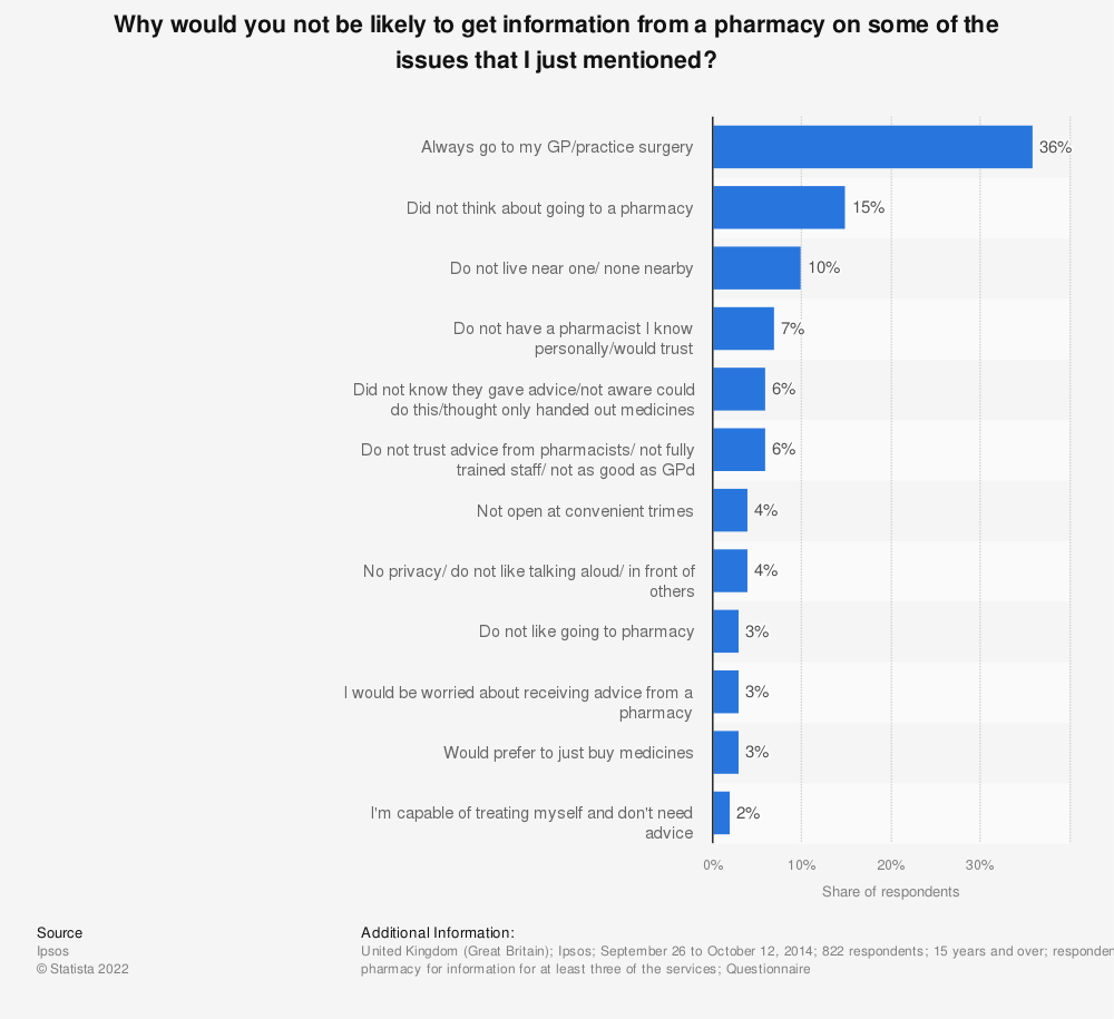 Statistic: Why would you not be likely to get information from a pharmacy on some of the issues that I just mentioned? | Statista